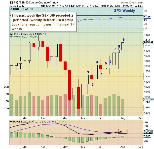 s&p 500 weekly bar chart, s&p 500 demark analysis, s&p 500 demark sell setup