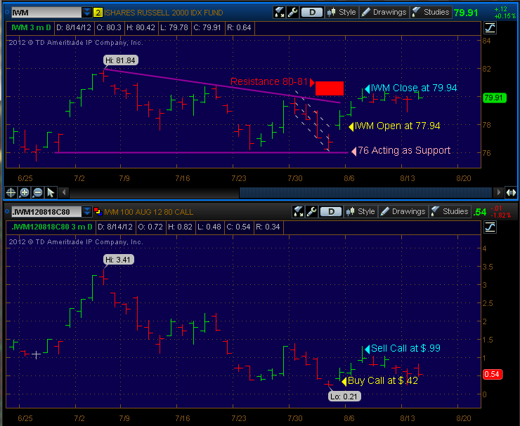 options trading, iwm options chart, options education
