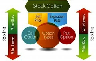 trading options, stock options, call options, put options, chart, options expiration, types of options