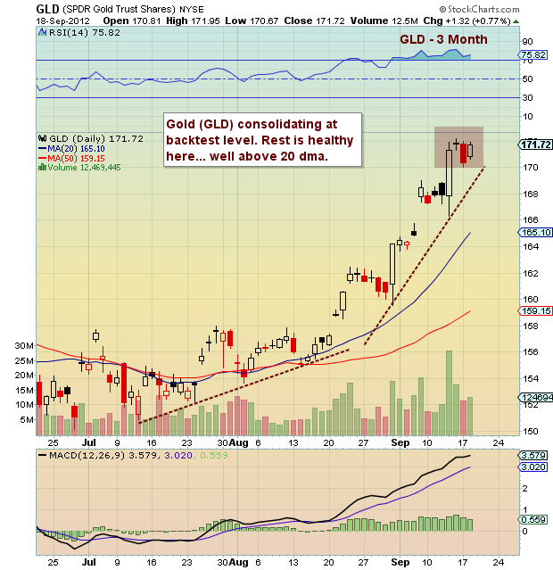 Gld Quote: Chartology: Gold Bumping Up Against Important Price Magnet
