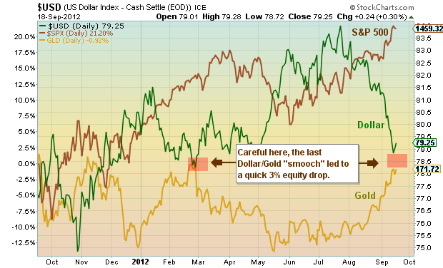 Gold vs the dollar chart