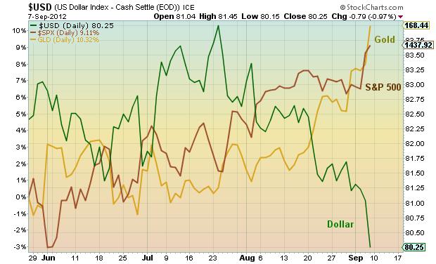 gold vs s&p 500 vs US dollar, chart, gold, spx, dollar, correlation analysis