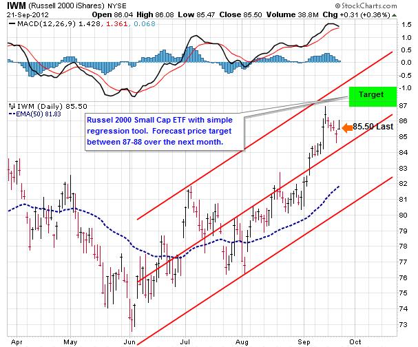 small caps 2012 forecast, iwm chart, iwm technical analysis
