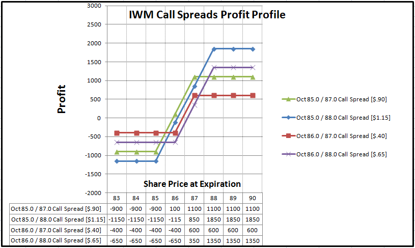 call spreads chart, call spreads, prices