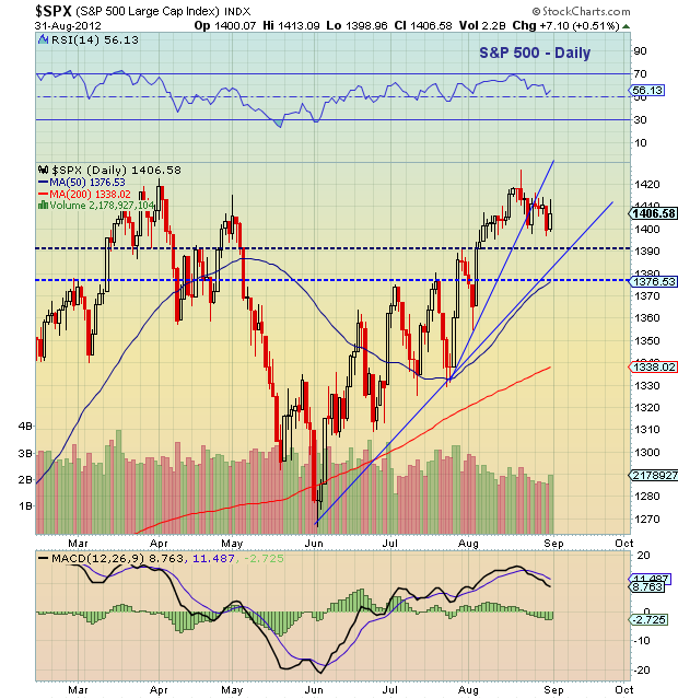 s&p 500 daily stock market chart with analysis