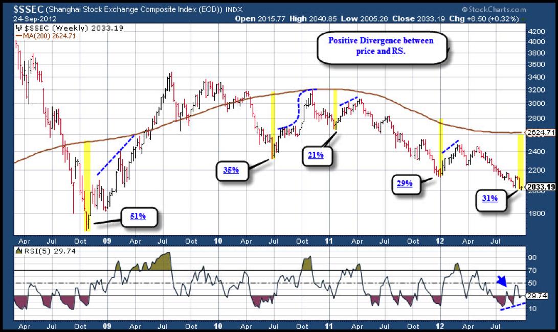 Shanghai Exchange, Stock Market Chart