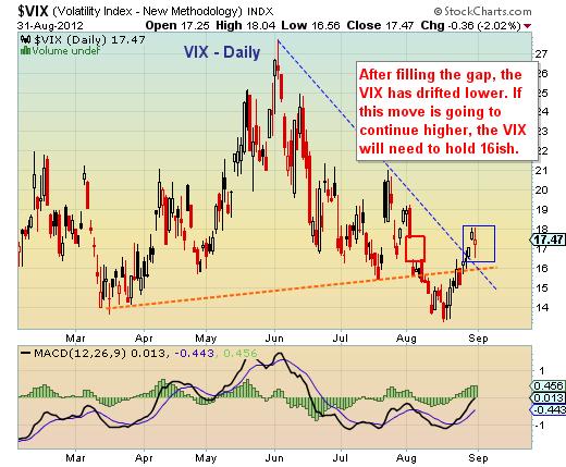 volatility index chart, vix chart, vix analysis, stock market volatility