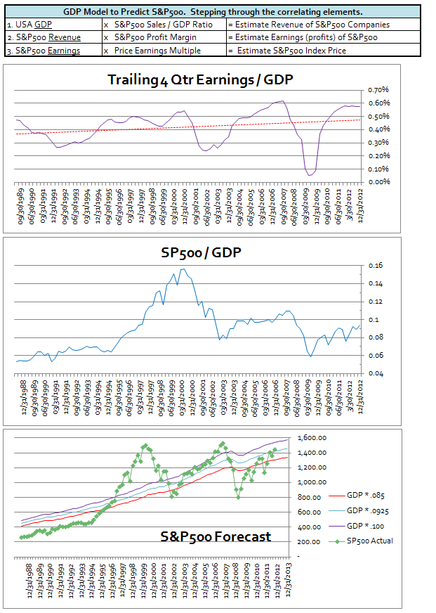GDP forecasts, GDP predictions, GDP correlation to S&P 500, S&P 500 vs GDP