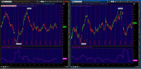 historical volatility, trading options