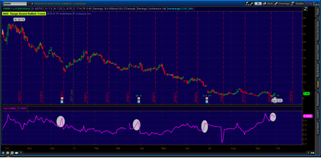 implied volatility, trading options, chart