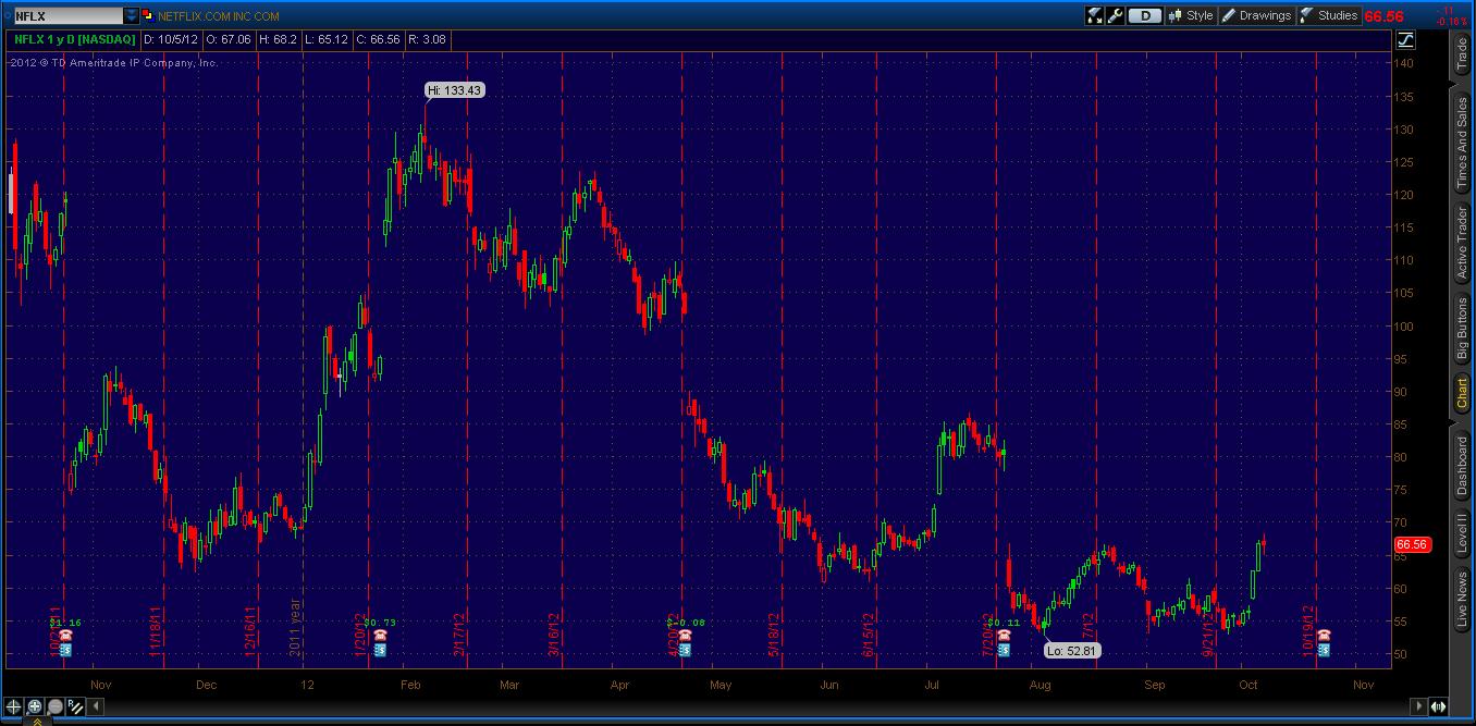 nflx stock chart, nflx stock drop