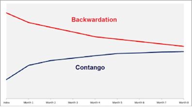 vix, volatility, vxx, etf, backwardation, contango, chart