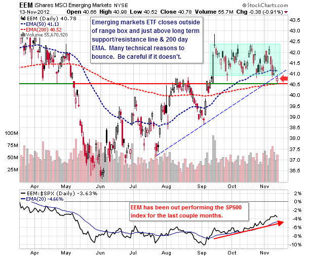 emerging markets, eem, stock chart, technical analysis, price analysis, support levels, price support, november