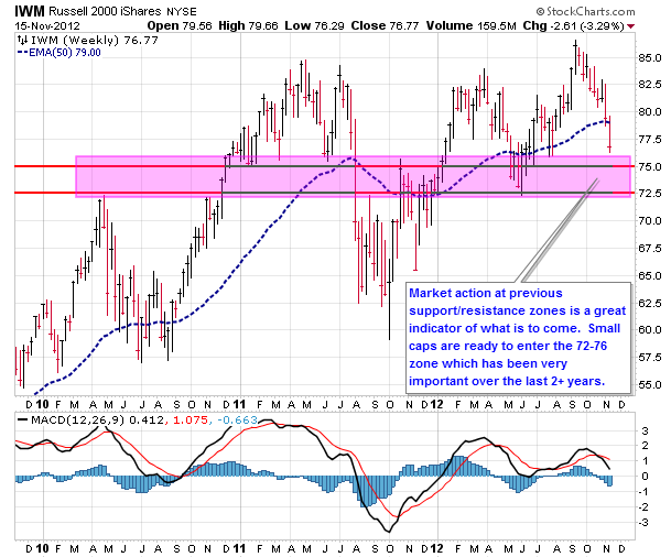 iwm, russell 2000, small caps, chart analysis, technical analysis, support, resistance, november 15, 2012