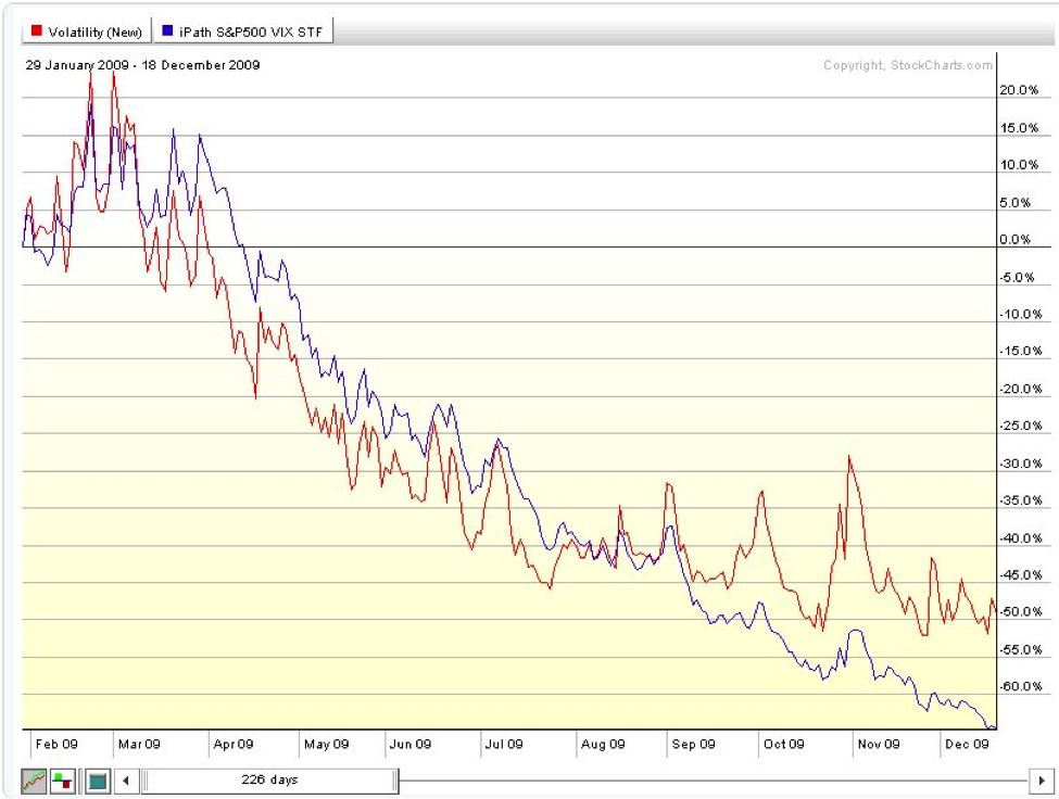 vix vs vxx chart, 2009, contango, backwardation, decay