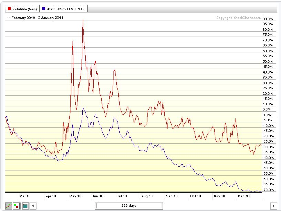 vix vs vxx chart, 2010, contango, backwardation, decay