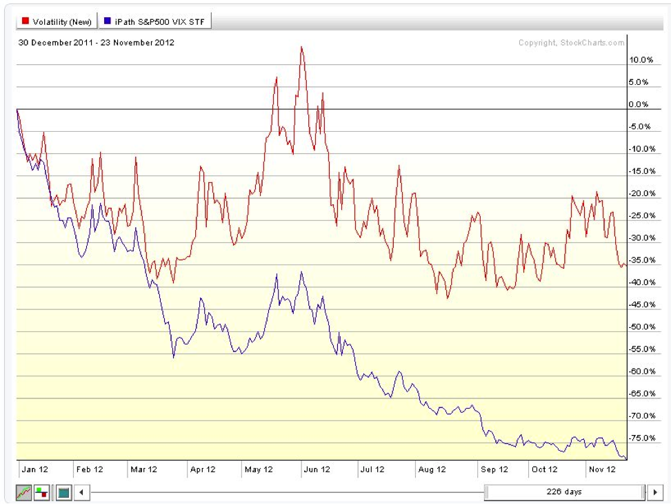 vix vs vxx chart, 2012, contango, backwardation, decay