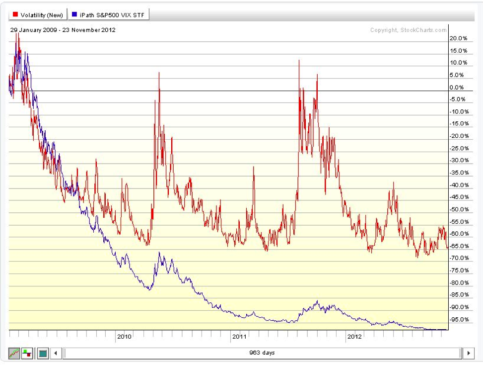 vix vs vxx chart, long term chart, contango, decay, vix, vxx,