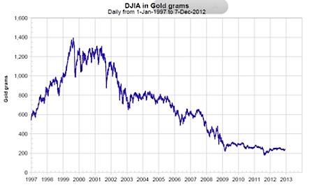 Dow Jones relative to gold price chart