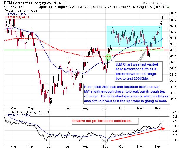 eem stock chart, emerging markets break out, eem chart analysis, technical analysis