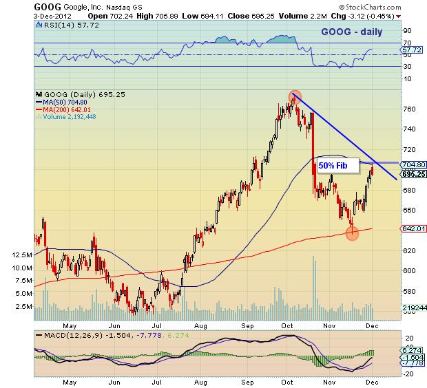 Stock Quote For Google Inc: Google Stock Price Nearing Fibonacci Resistance