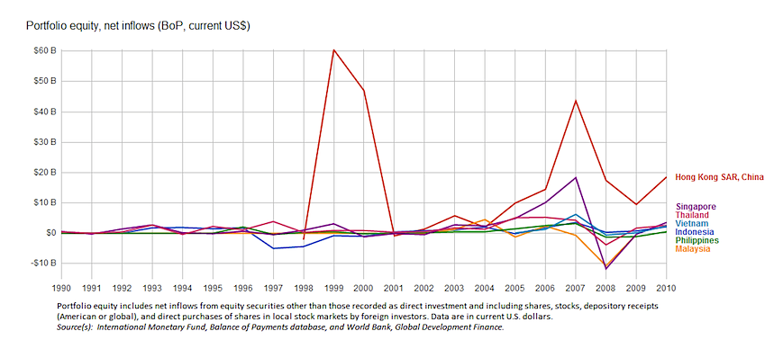 Chart with equity inflows by country, hong kong, singapore, thailand, vietnam, indonesia, malaysia, philappines