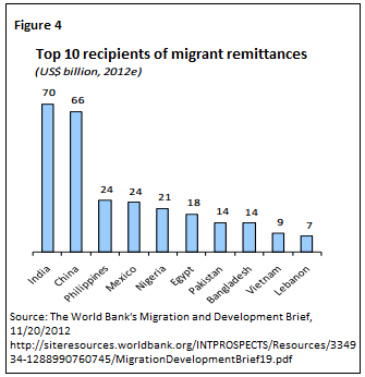 remittances in southeast asian countries