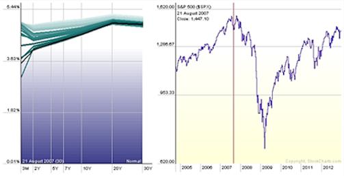 yield curve analysis, us treasuries