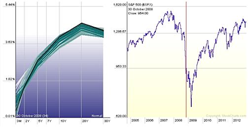 US treasuries yield curve analysis