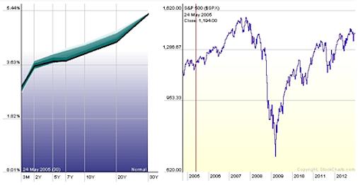 US treasury yield curve analysis