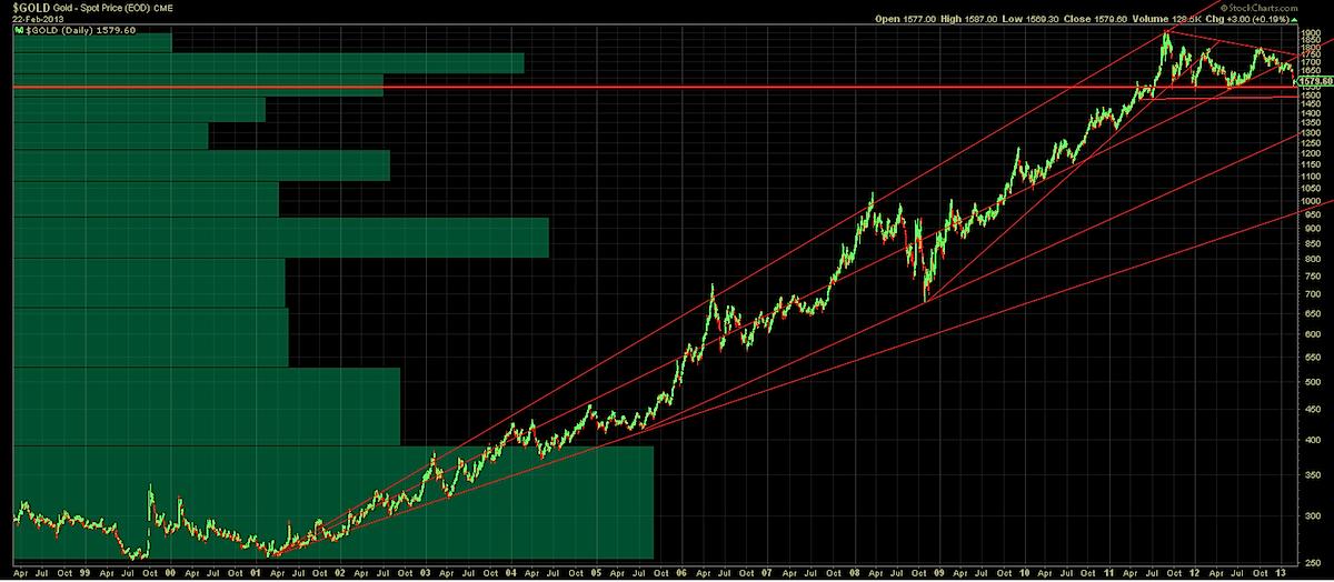 gold analysis, gold long term chart