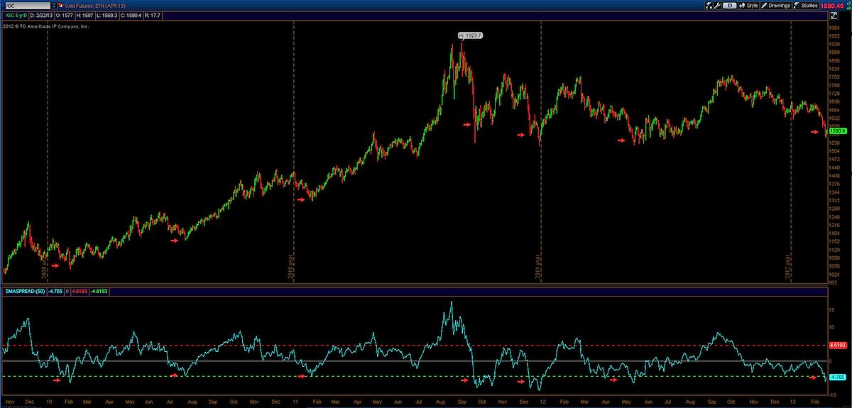 gold analysis, gold 50 day sma