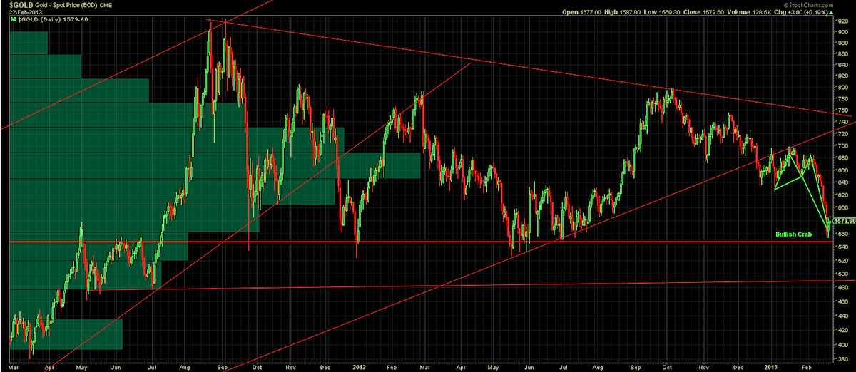 gold analysis, bullish crab chart pattern