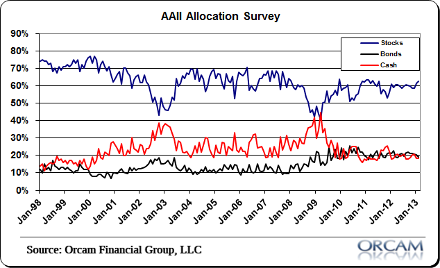 aaii investor sentiment, dow jones all time highs