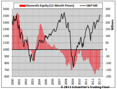 ici domestic equity flows, dow jones all time highs