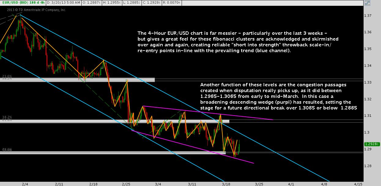 eurusd chart, eurusd analysis
