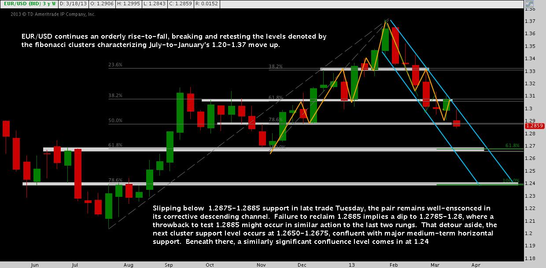 eurusd weekly chart, march eurusd analysis