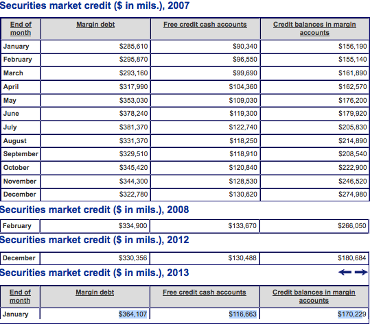nyse debt chart for january 2013, dow jones all time highs