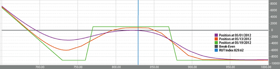 options trading curve, iron condors