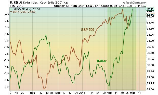 US Dollar strength, SPX vs Dollar chart 2013