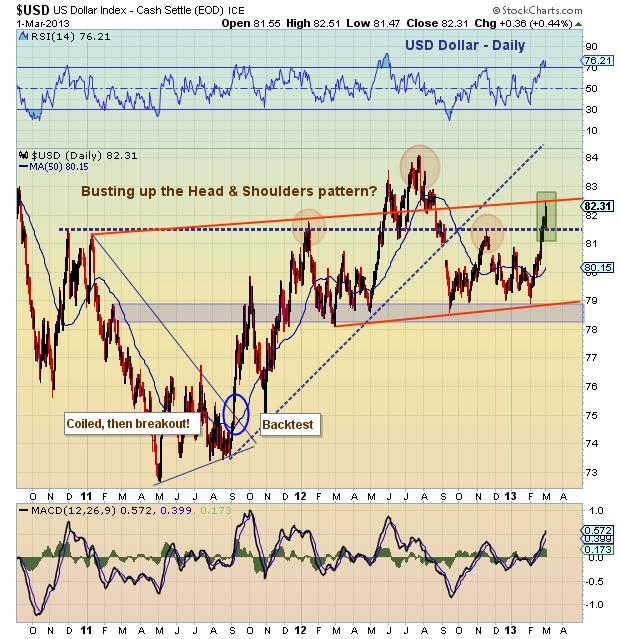 US Dollar strength, Dollar Currency Chart 2013