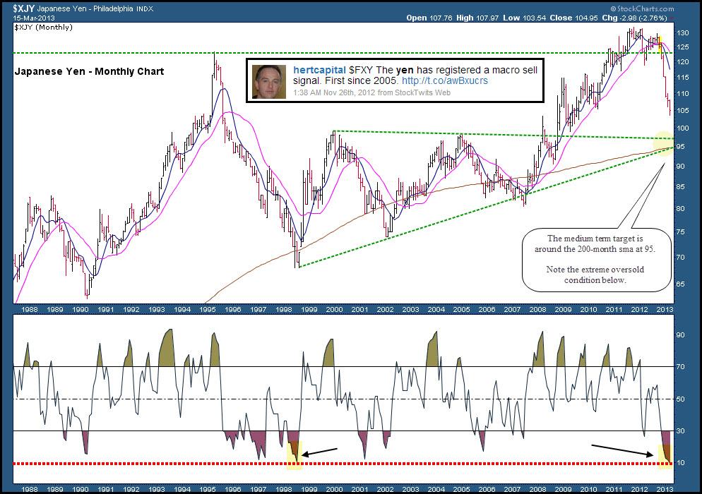 Japanese Yen Long Term Chart