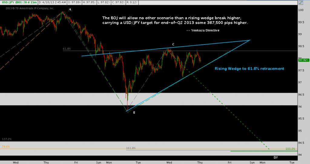USD/JPY Trade of Maximum Frustration Rising Wedge ABCD