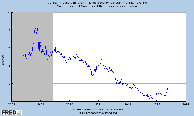 10 year interest rates chart