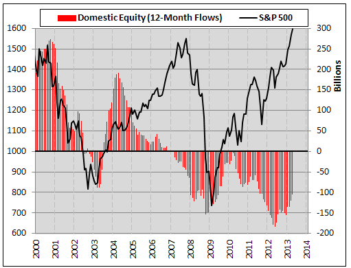 domestic equity flows chart, investor sentiment