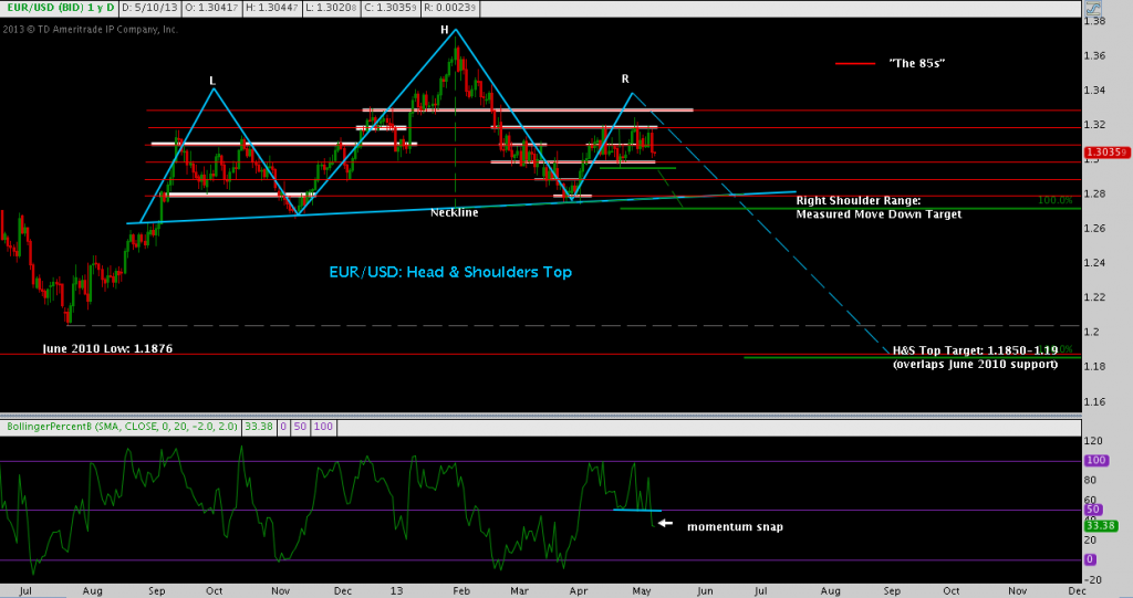 EUR/USD, Head & Shoulders, Topping