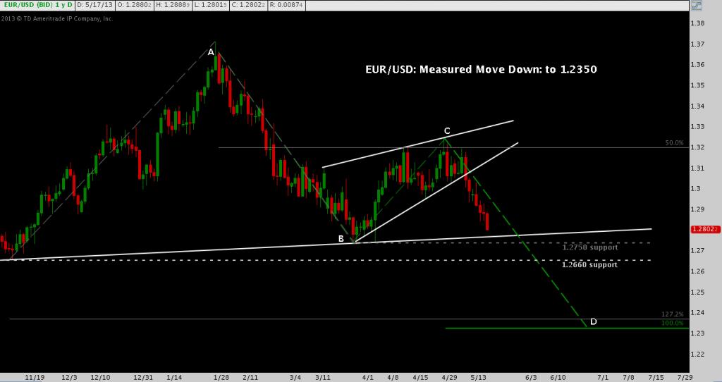 EUR/USD, Measured Move Down