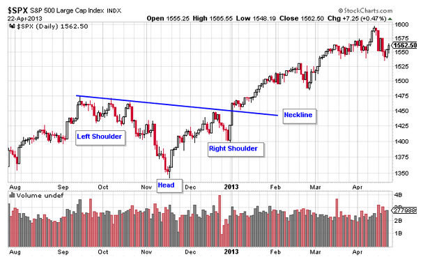 SP 500 inverse head and shoulders chart pattern