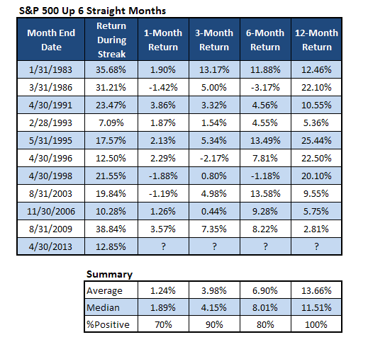 SP 500 returns_up 6 consecutive months