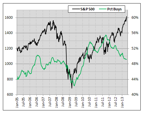 SP 500 percent stocks with buy rating, investor sentiment